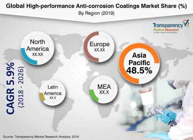 high performance anticorrosion coatings industry