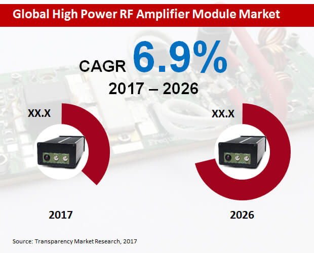 high power rf amplifier module market