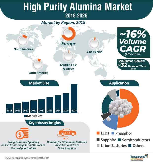 high purity alumina market infographic