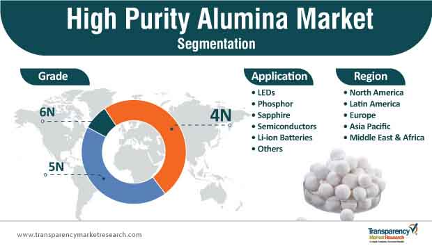 high purity alumina market segmentation