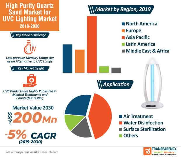 High Purity Quartz Sand  Market Insights, Trends & Growth Outlook