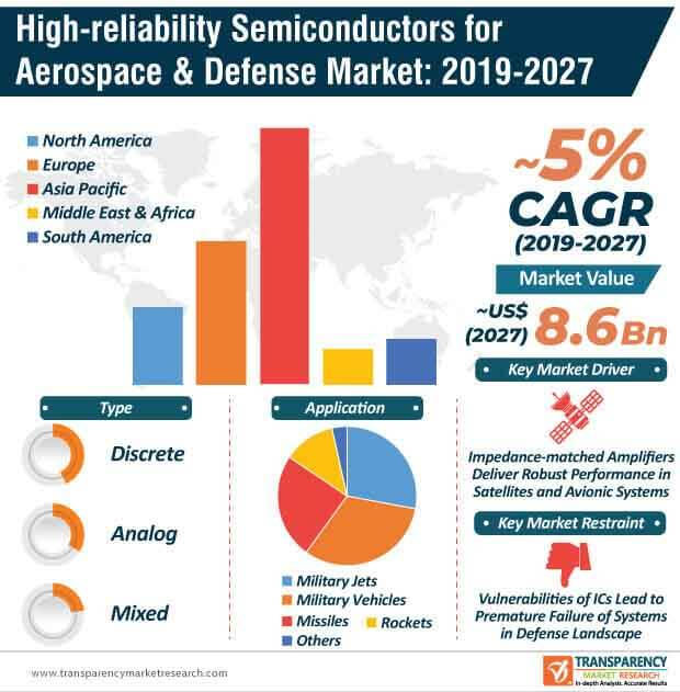 high reliability semiconductors for aerospace defense market infographic