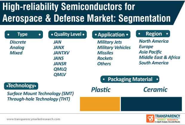 high reliability semiconductors for aerospace defense market segmentation