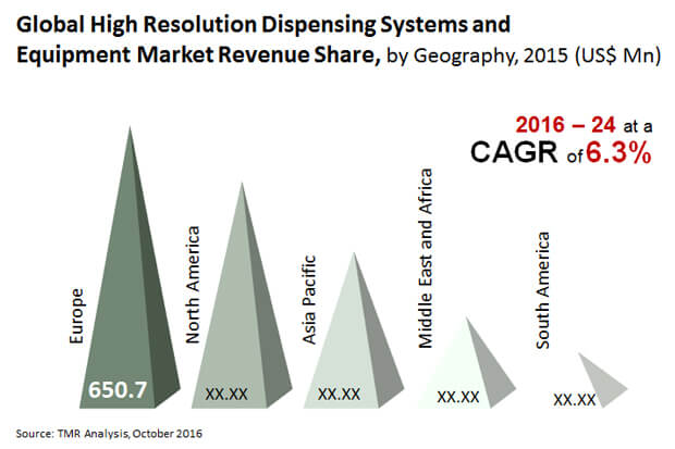 high resolution dispensing systems equipment market
