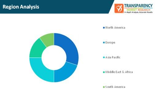 high speed interconnects market region analysis
