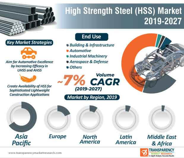 high strength steel market infographic