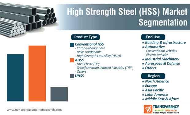 high strength steel market segmentation