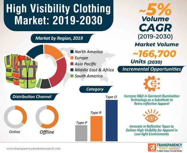 High Visibility Clothing  Market Insights, Trends & Growth Outlook