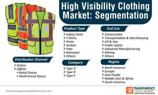 high visibility clothing market segmentation