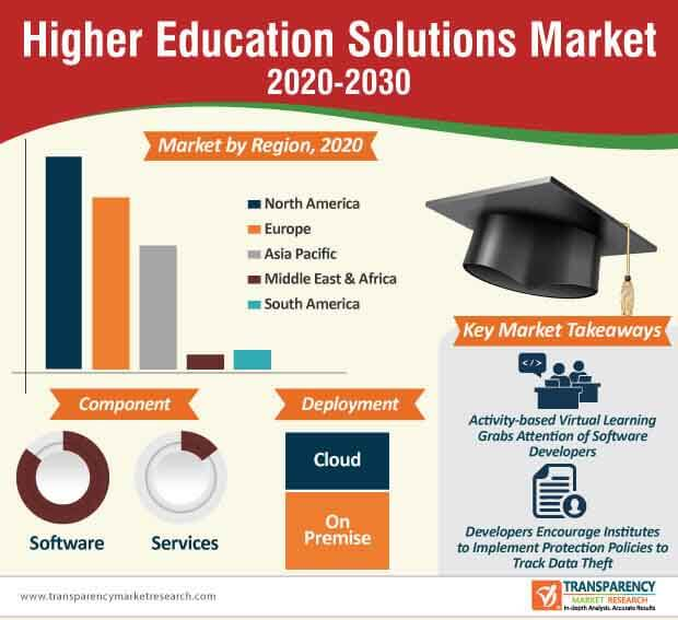 higher education solutions market infographic