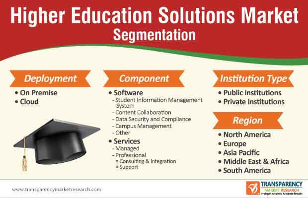 higher education solutions market segmentation