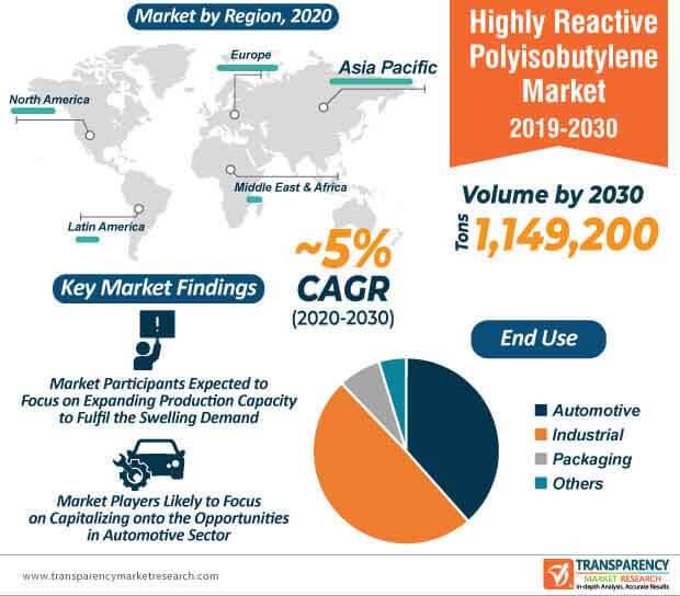 highly reactive polyisobutylene market infographic