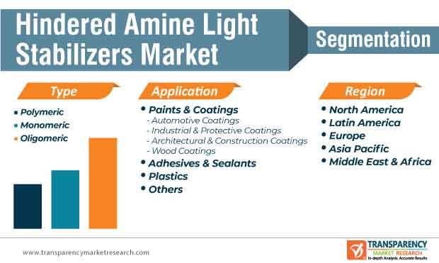 hindered amine light stabilizers market segmentation