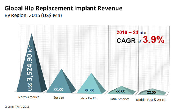 hip replacement implant market