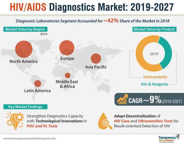 hiv aids diagnostics market infographic