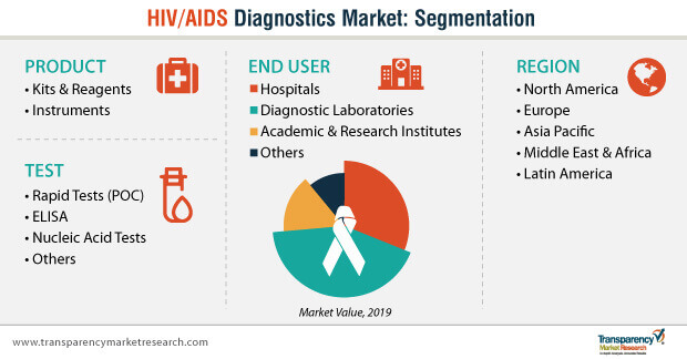 hiv aids diagnostics market segmentation
