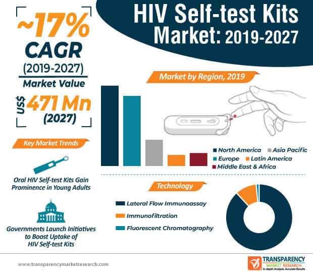hiv self test kits market infographic