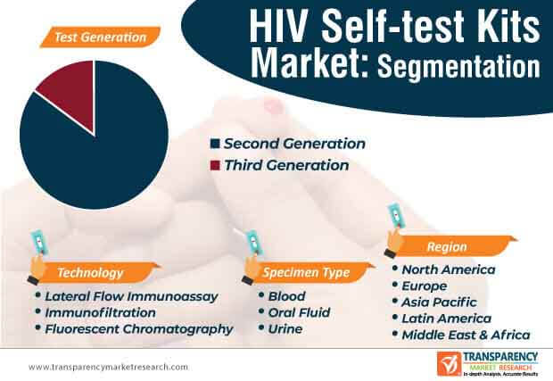 hiv self test kits market segmentation