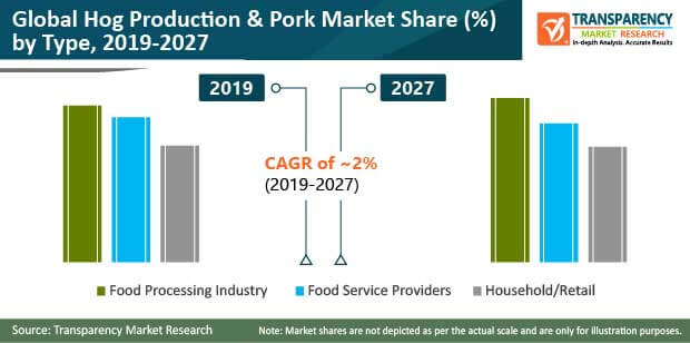 hog production and pork market