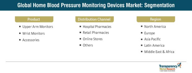 home blood pressure monitoring devices market segmentation
