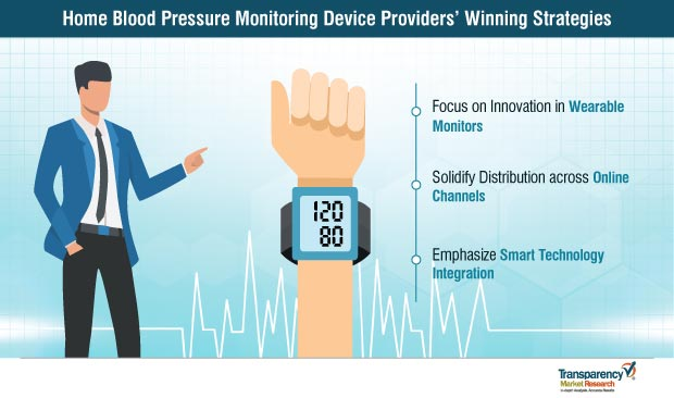 home blood pressure monitoring devices market strategy