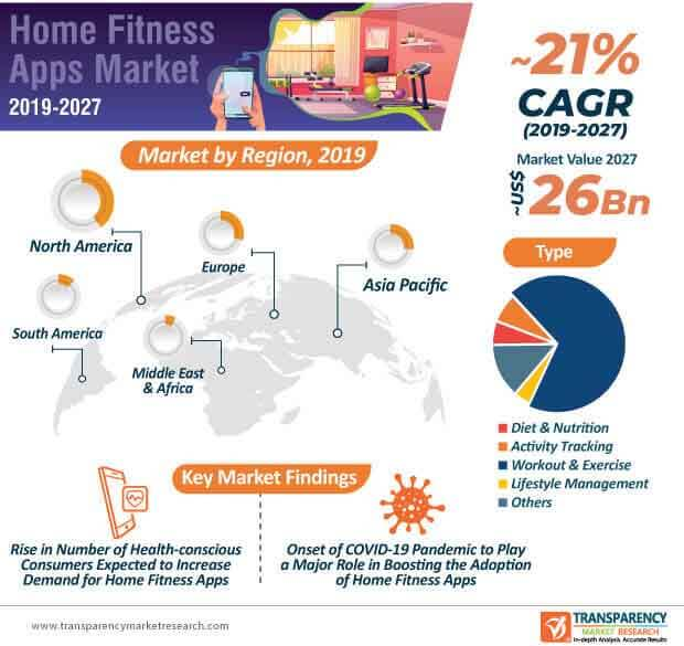 Home Fitness App  Market Insights, Trends & Growth Outlook