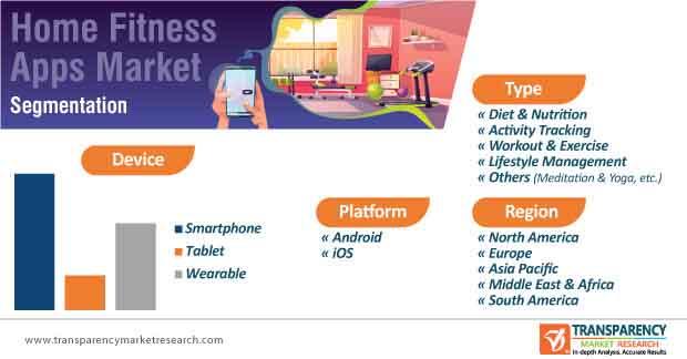 home fitness app market segmentation