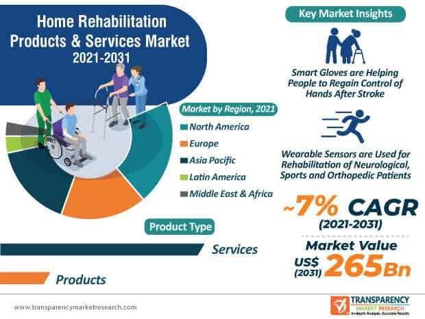 home rehabilitation products & services market infographic
