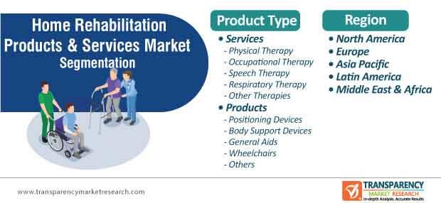 home rehabilitation products & services market segmentation
