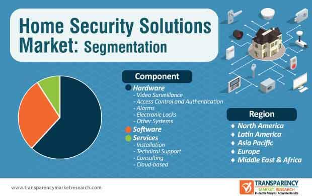 home security solutions market segmentation