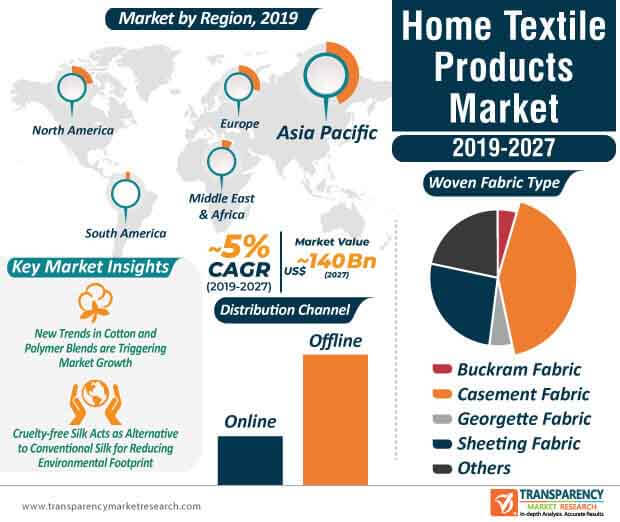 Home Textile Products  Market Insights, Trends & Growth Outlook