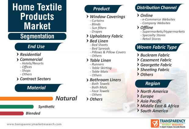 home textile products market segmentation