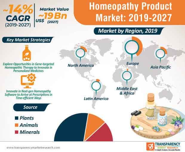 homeopathy product market infographic