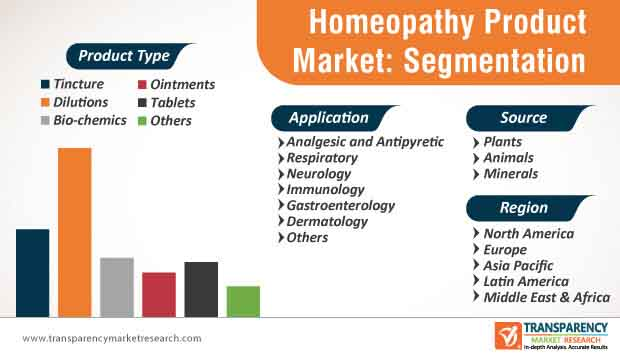 homeopathy product market segmentation