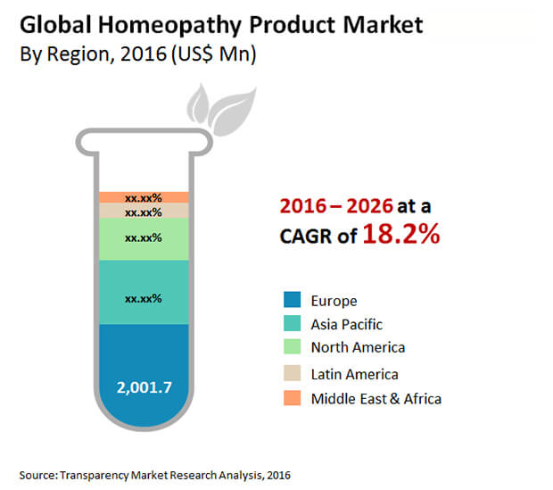 homeopathy product market