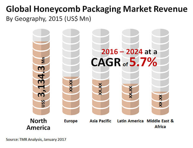 honeycomb packaging market