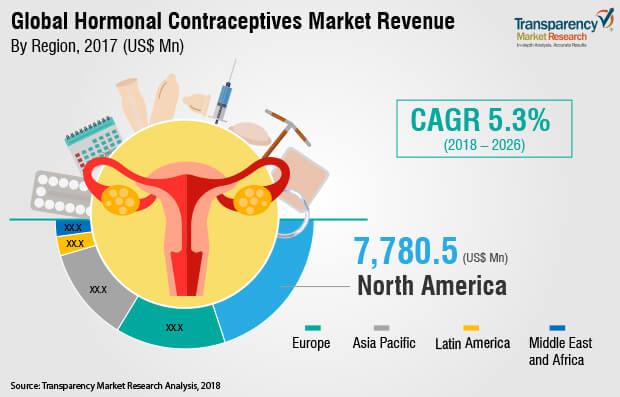 hormonal-contraceptives-market.jpg