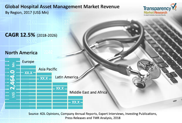 hospital asset management market