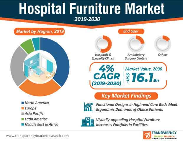 Hospital Furniture  Market Insights, Trends & Growth Outlook