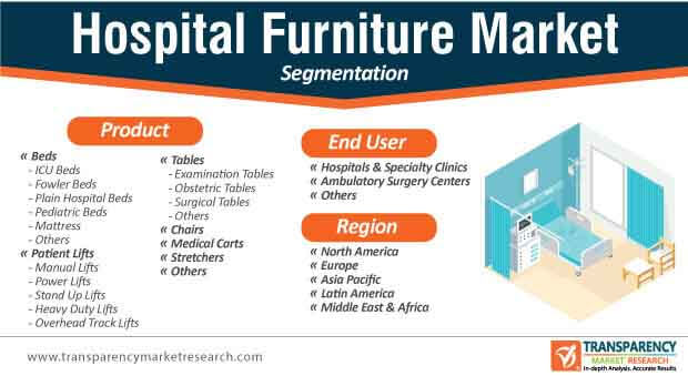 hospital furniture market segmentation