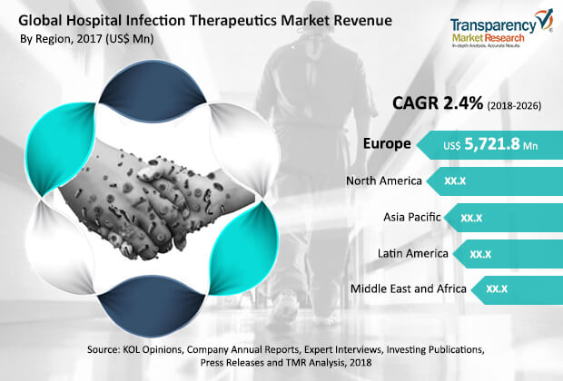 hospital infection therapeutics