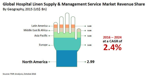 hospital linen supply management services market