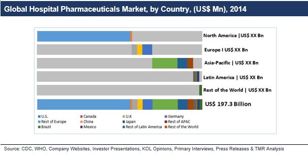 hospital-pharmaceuticals-2016-market