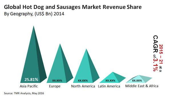 hot-dog-sausages-market