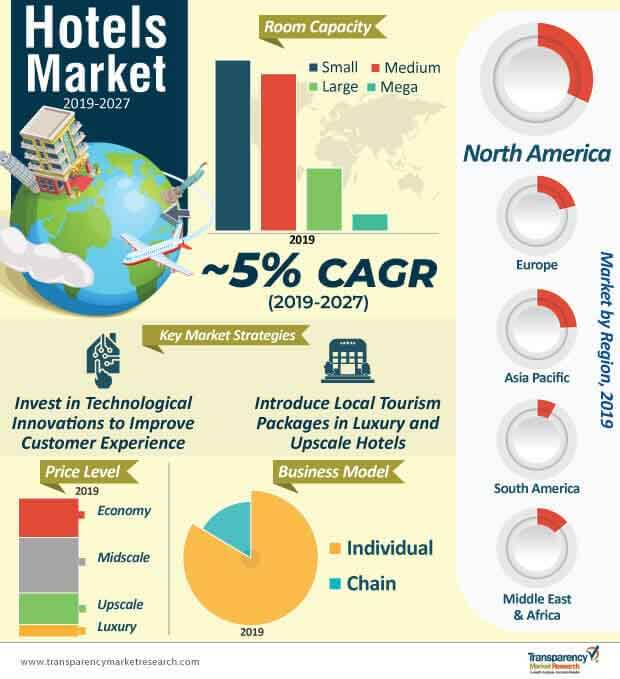 hotels market infographic