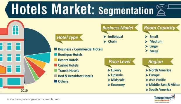 hotels market segmentation