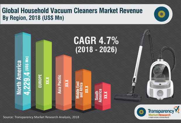 household vacuum cleaners market