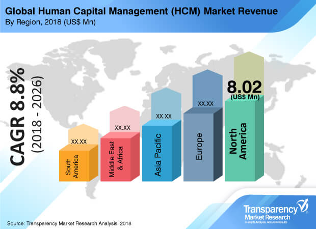 human capital management market