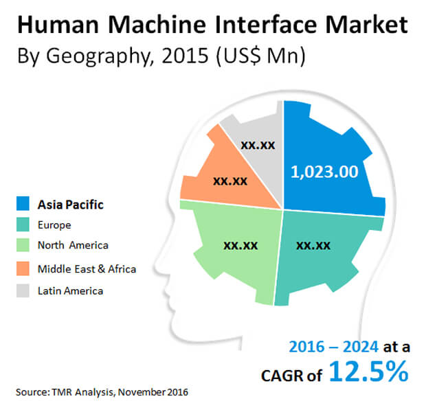 human machine interface market