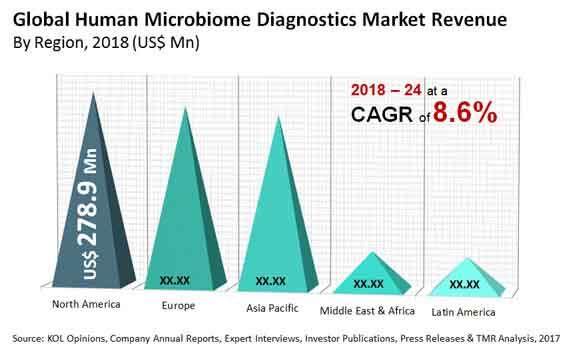 human microbiome diagnostics market
